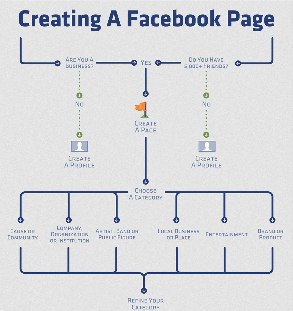 how-to-create-facebook-page-infographic_1