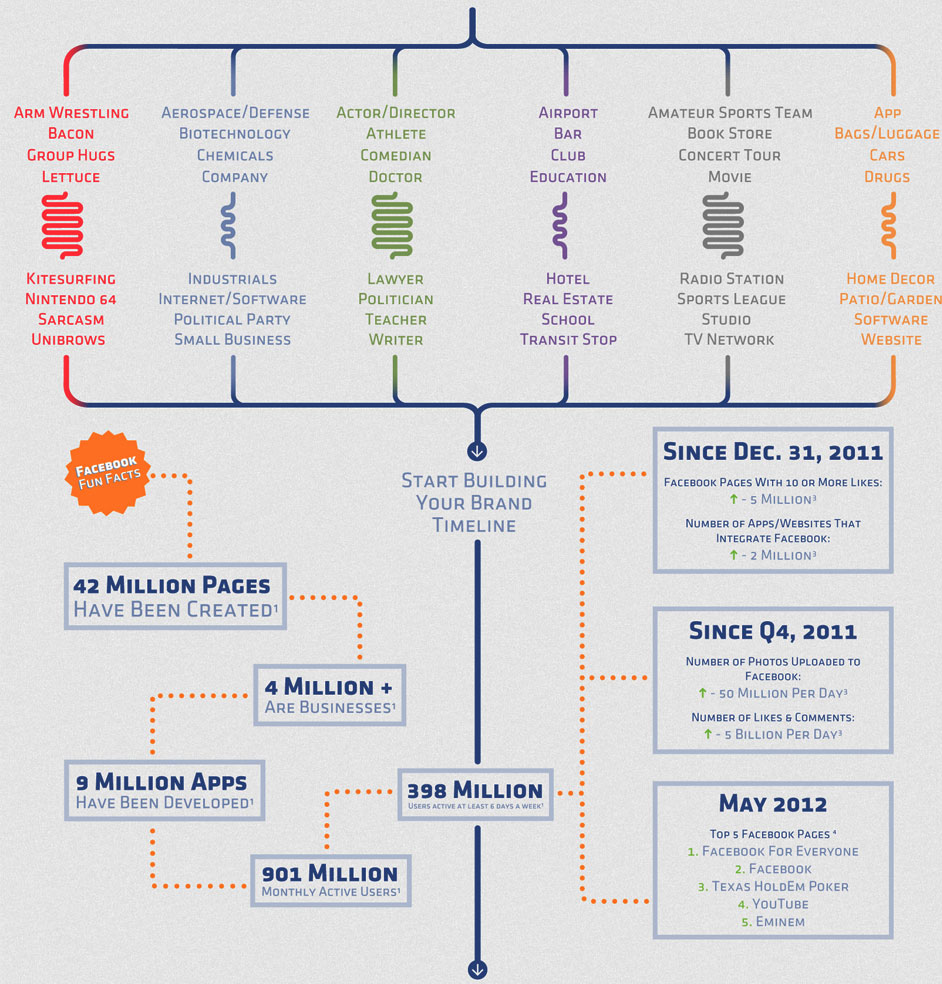 how-to-create-facebook-page-infographic_2